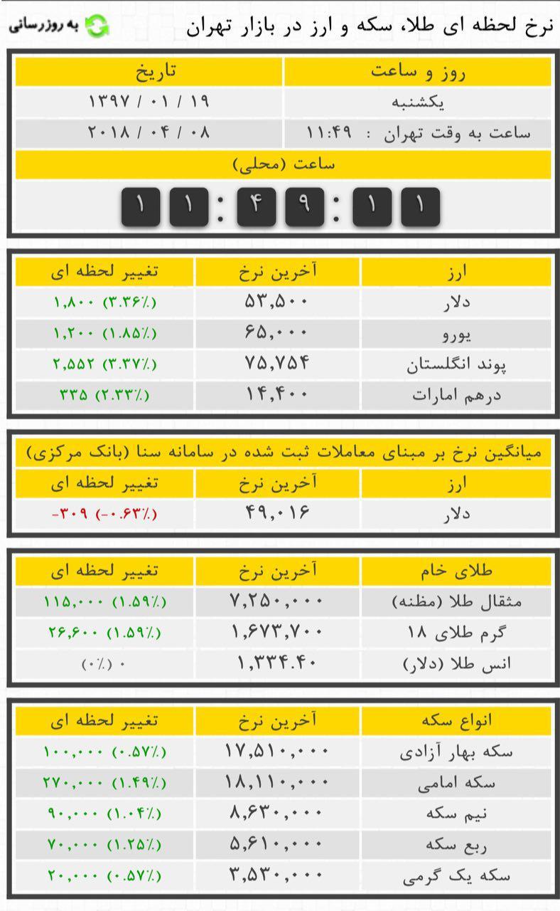 تهران.دلار به ۵۳۵۰تومان رسید۹۷۰۱۱۹.jpg